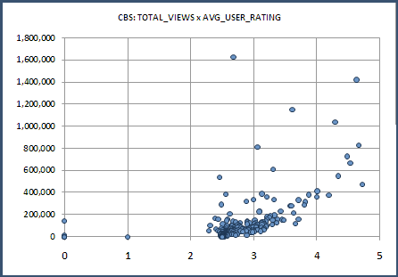 CBS: Total_Viewers vs. Average_User_Rating
