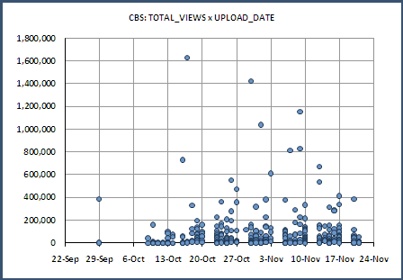 CBS: Total_Viewers vs. Upload_Date