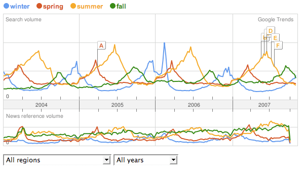 Seasonal searches are seasonal