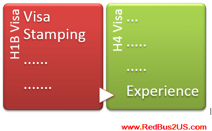 H1b H4 Visa Stamping Experience 2015 List Of Questions