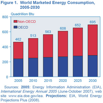 EIA Predicts 50% Increase in World Energy Consumption by 2030