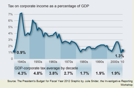 Why do 47% pay no income taxes? Because of the Reagan and Bush tax cuts.