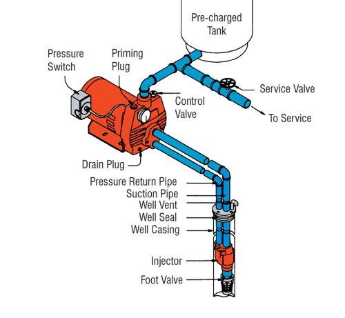 Medium Of Deep Well Pump