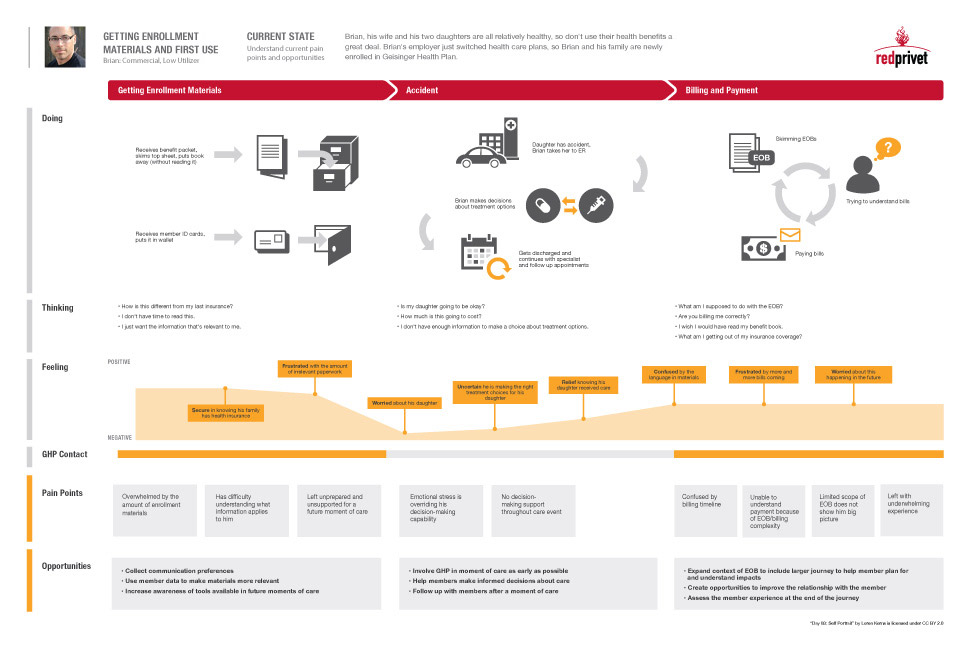 adaptive path experience mapping - Google Search Service Design - sample marketing timeline template