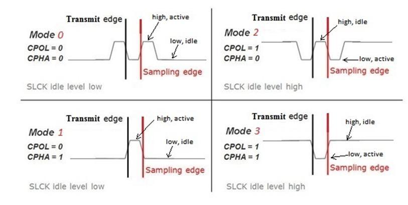 Lab 4c Communications - SPI Serial Protocols ReferenceDigilentinc