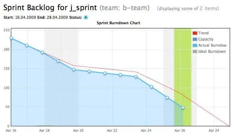 Monitoring Team Progress Using Sprint Burndown Charts RefineM