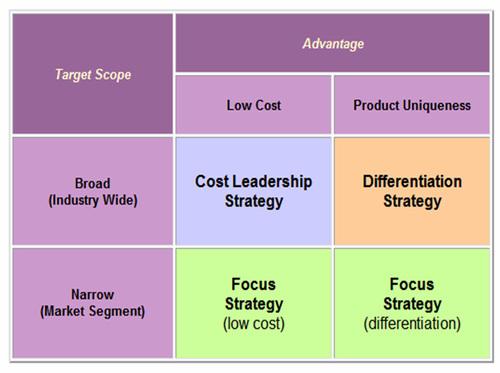 48 Michael Porter\u0027s 5 Generic Strategies - Refreshing Breeze - porter's three generic strategies
