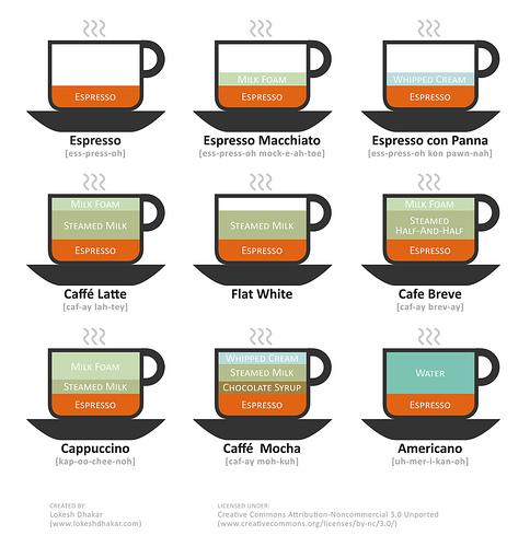 tipos de café gráfico