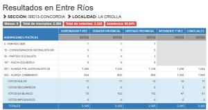 la criolla result