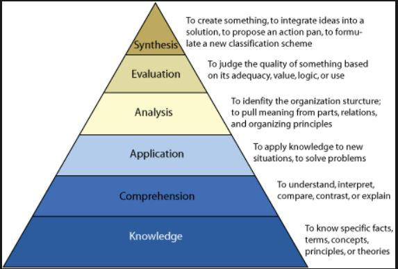 Bloom\u0027s Taxonomy - Partnership with Learning Design