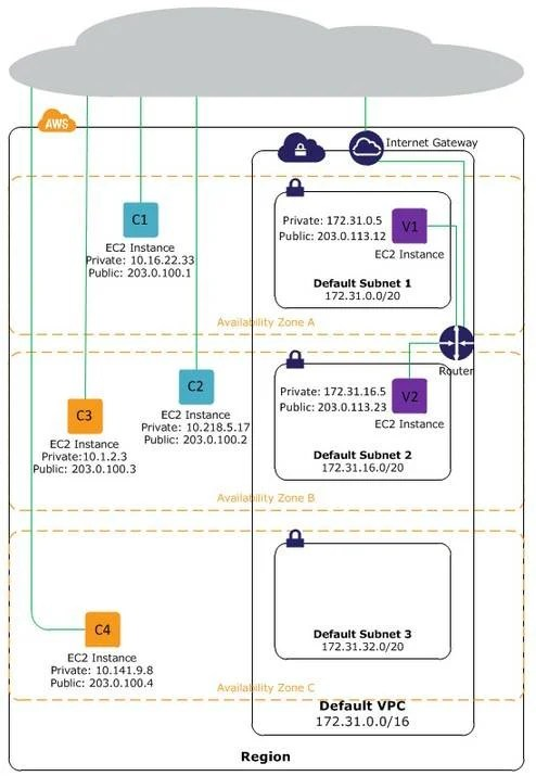 Amazon makes EC2 stickier with default virtual private clouds \u2022 The