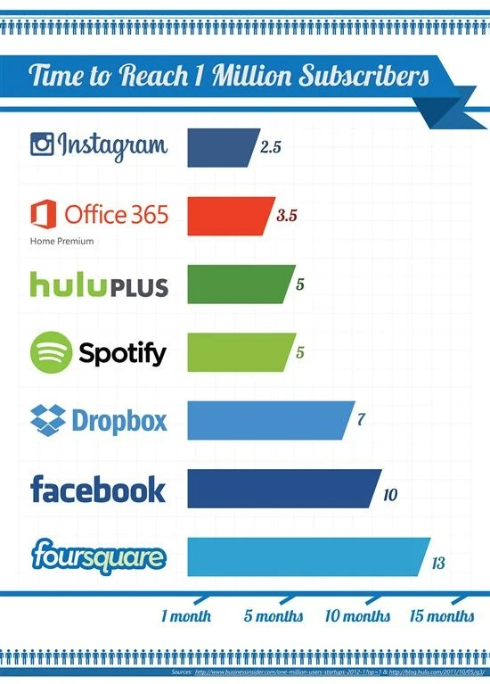 Microsoft Office 365 reached 1 million subs faster than Facebook - microsoft office versions comparison chart