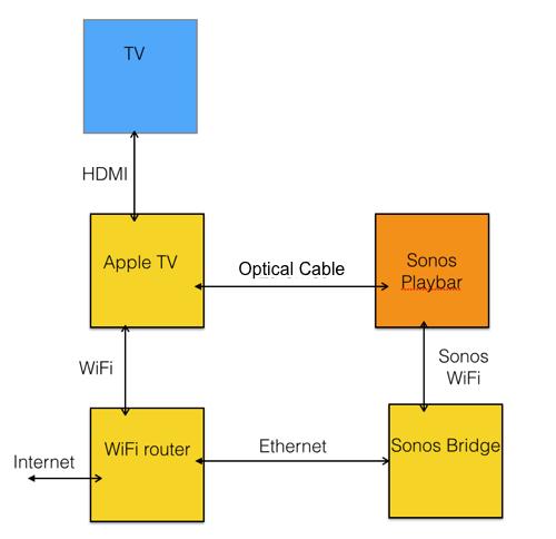 Apple Tv Wiring Diagram - Wiring Diagram Schematics \u2022