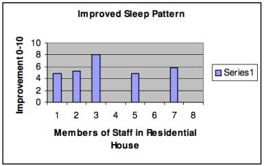 Reiki Improved Sleep Pattern