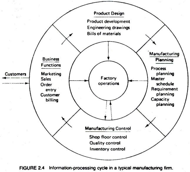 24 ORGANIZATION AND INFORMATION PROCESSING IN MANUFACTURING - shopfloor control