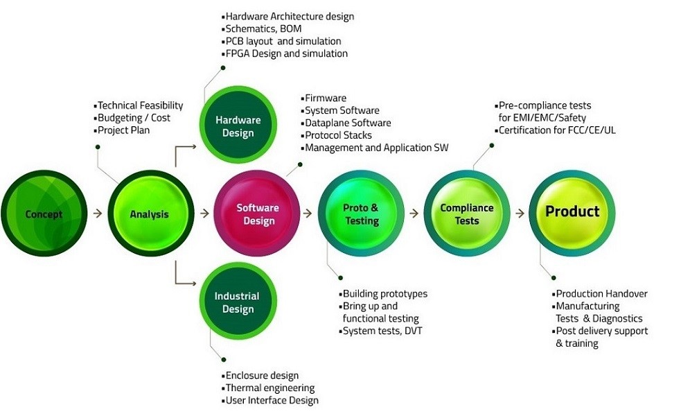 Block diagram of stages of product engineering cycle
