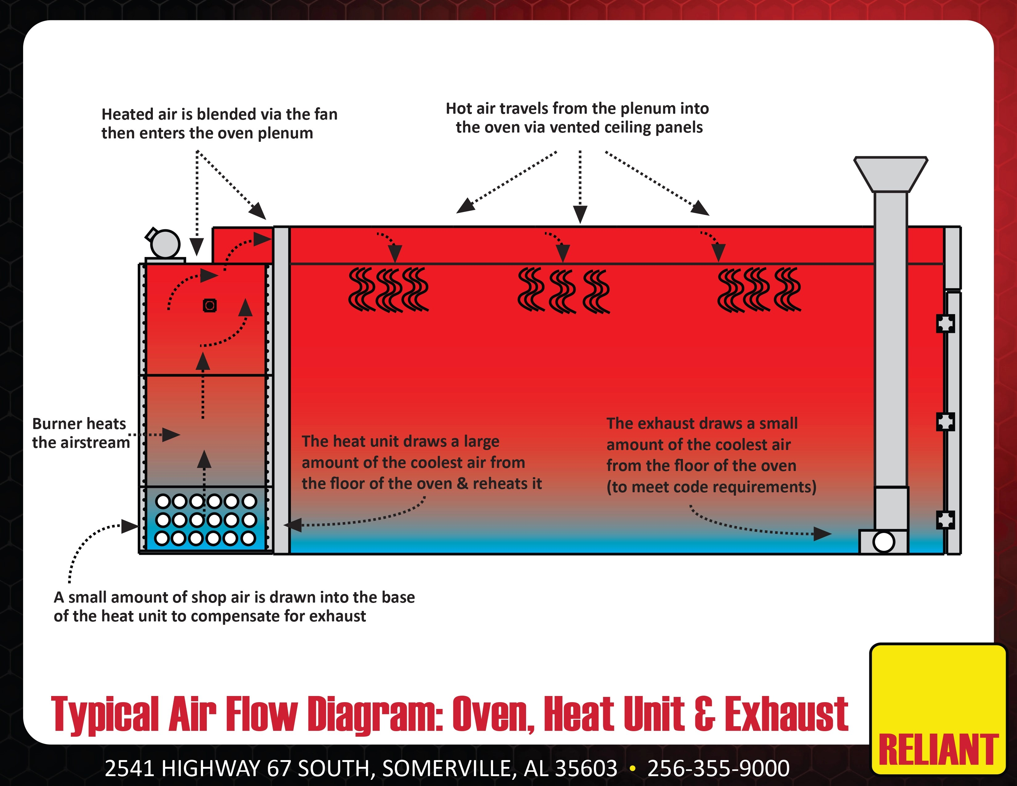 Hot Air Oven Diagram Innovative Powder Coating Oven Airflow From Reliant