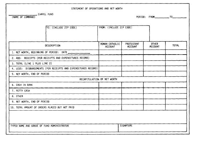 Figure II-4-7Statement of Operations and Net Worth