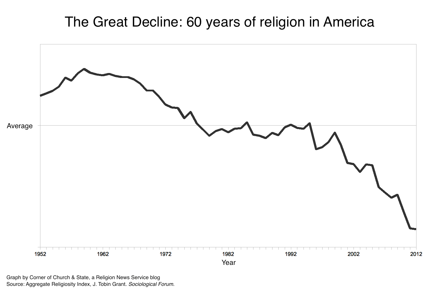Kinder Küche Kirche As Scientific Law The Great Decline 60 Years Of Religion In One Graph Religion