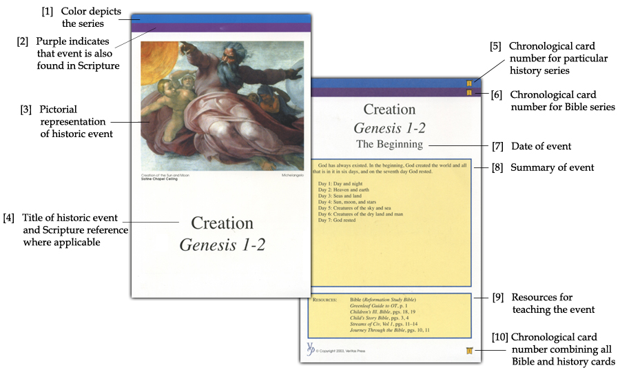 List of Classical Conversations and Veritas Timeline Cards - sample historical timeline