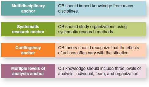 Anchors of Organizational Behavior Knowledge relivingmbadays