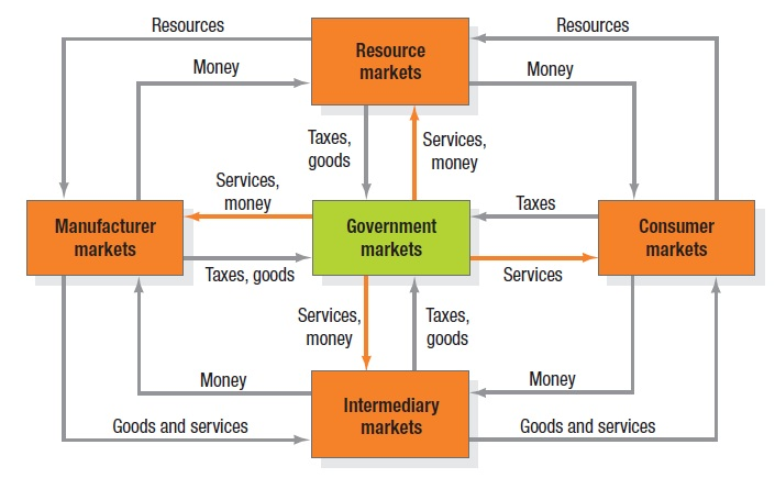Markets Definition and types of Markets relivingmbadays