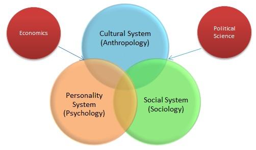 Organizational Behavior \u2013 A Multidisciplinary Approach relivingmbadays