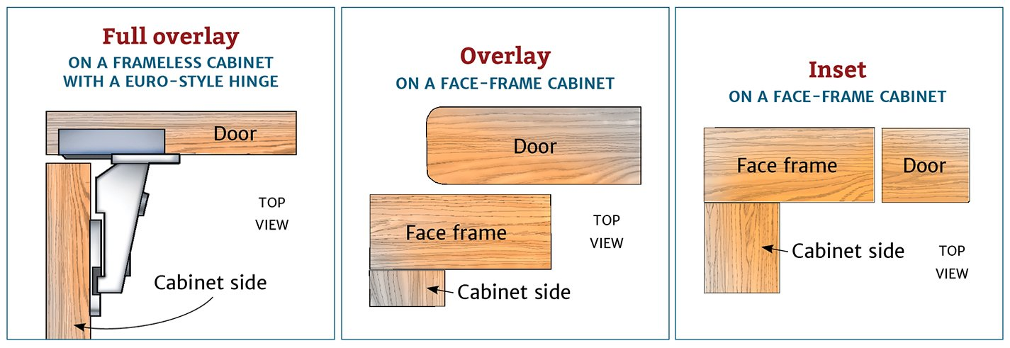 Kitchen Cabinet Frames Only - Nagpurentrepreneurs