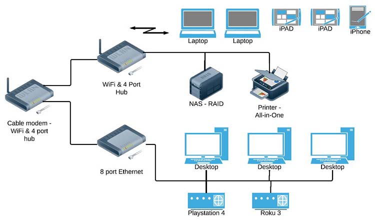 home wired network diagram tips on how to install a wired home