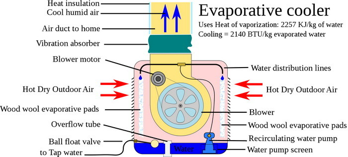 How Does An Evaporative Cooler (Swamp Cooler) Work?