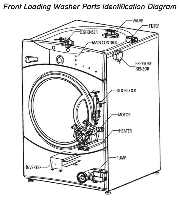 ge washer machine parts diagram