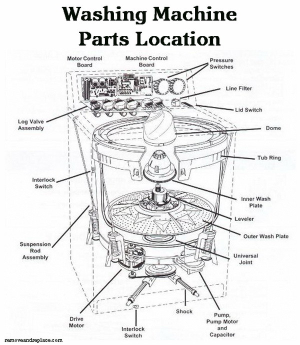 kenmore washing machine repair diagram