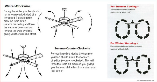 Which Way Do You Run A Ceiling Fan In The Summertime