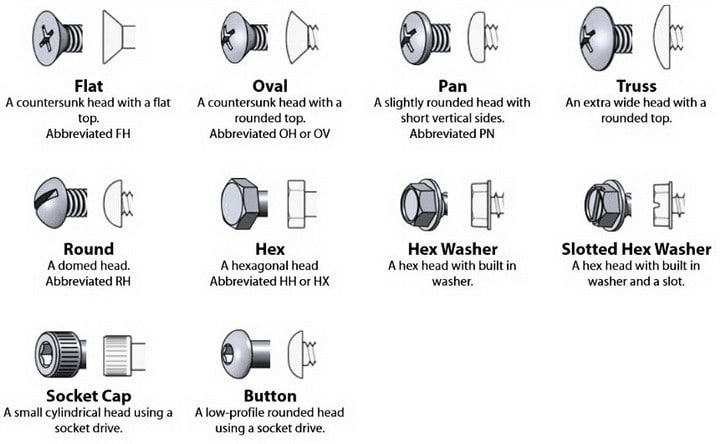 Cheat Guide Chart - Bolts, Screws, Washers, Nuts, Drive Charts