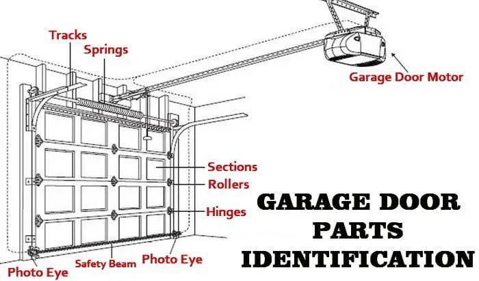 diagram of garage doorponents