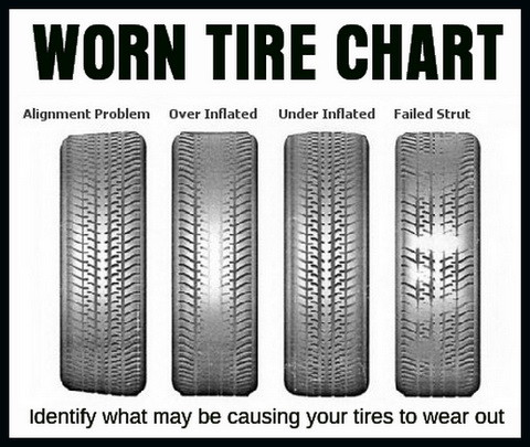 Car Tire Numbers Explained - What Do The Numbers Mean?