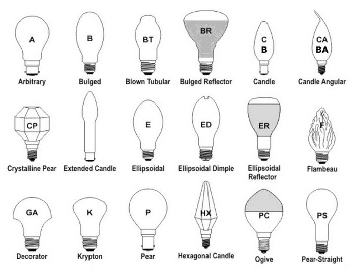 Light Bulb Shapes Types Sizes - Identification Guides and Charts