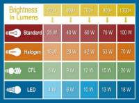 Automotive Light Bulb Lumens Chart
