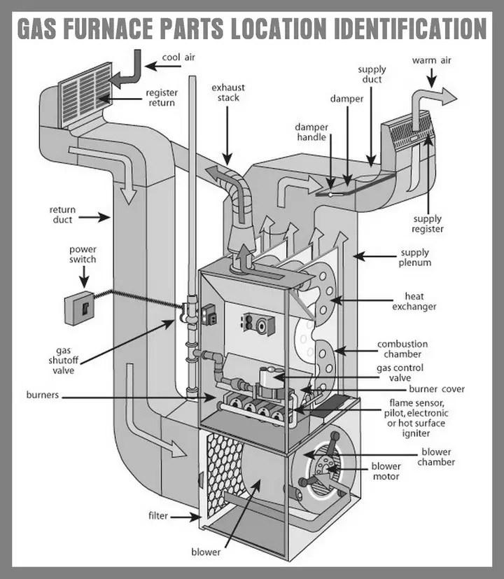 Gas Pilot Light Gas Free Engine Image For User Manual
