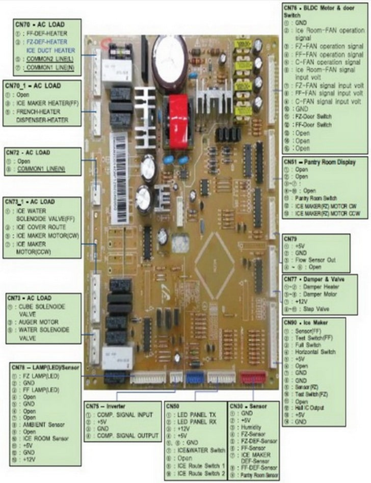 Samsung Refrigerator Troubleshooting Guide For Models RFG29PHDBP