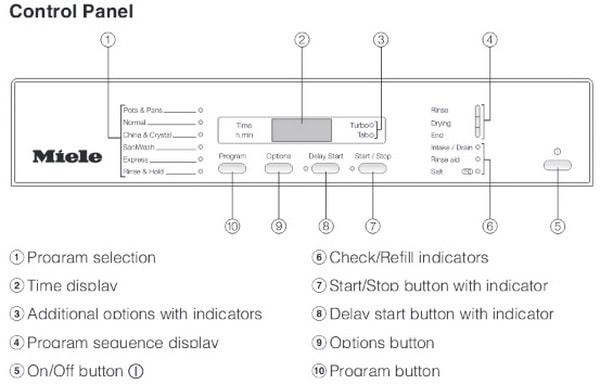 Miele Dishwasher Error Codes Display  Light Indicator Codes - How