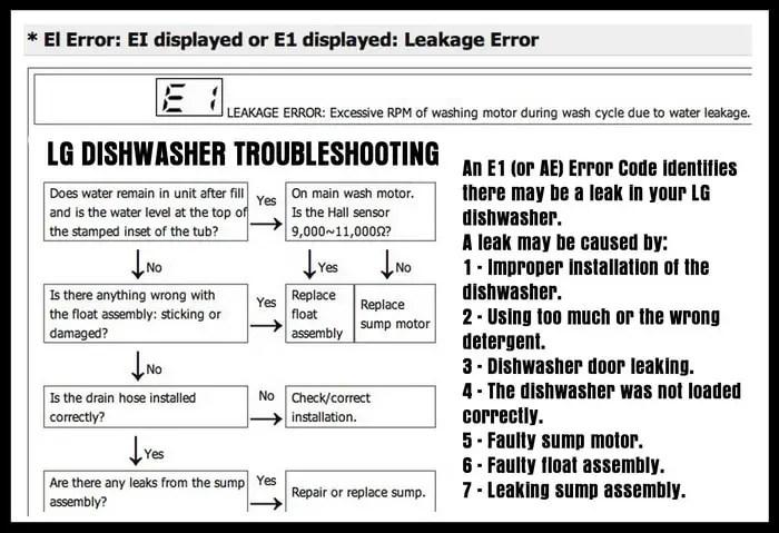 LG Dishwasher Error Code E1 - How To Clear