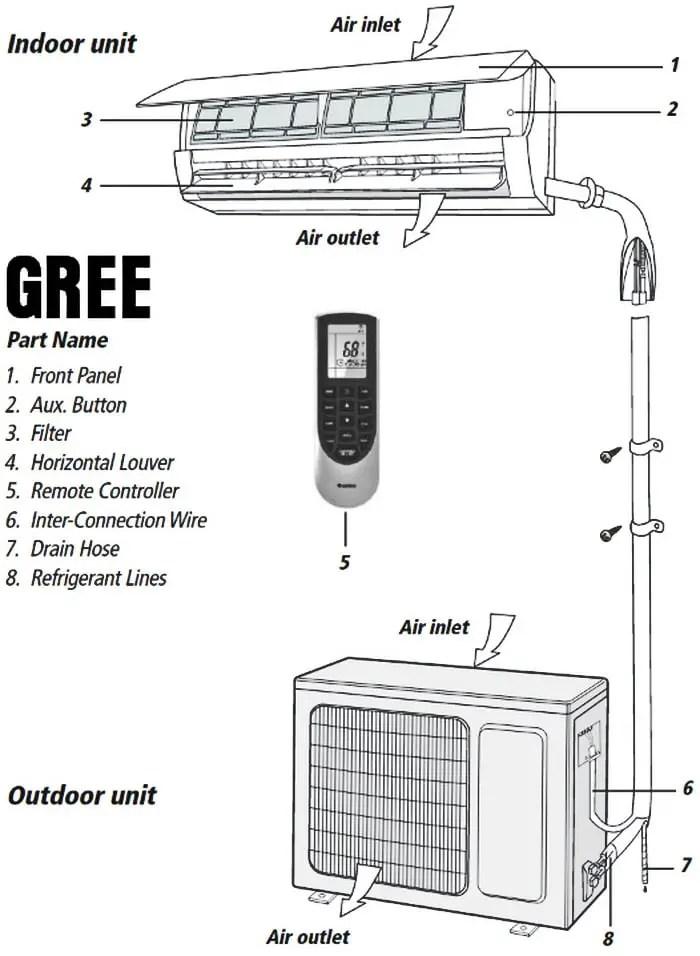Gree Mini Split Air Conditioner Error Codes Removeandreplace Com