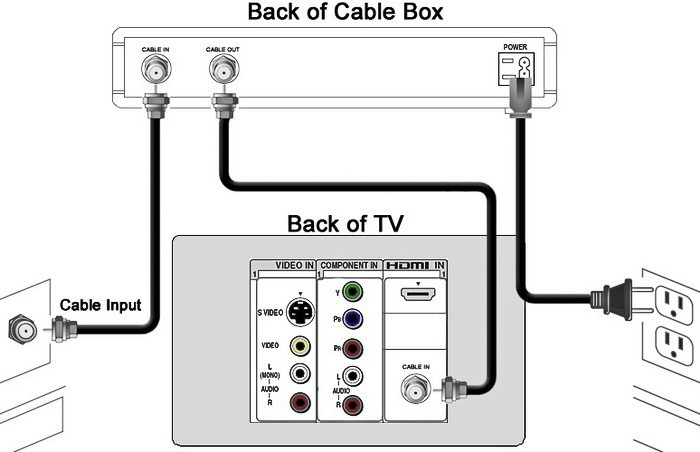 Buy Your Cable Or Satellite Equipment Do Not Rent Your