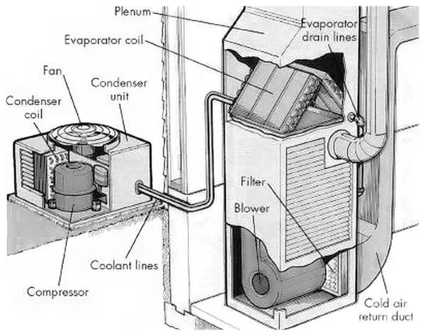 Ac Parts  York Central Air Conditioner Parts \u2013 weddingsatwhisperingoaks