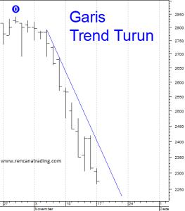 150110 Garis Trend Turun MNCN