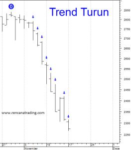 150110 Trend Turun MNCN