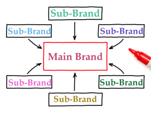 5 Tips To Create Strong Sub-Brands