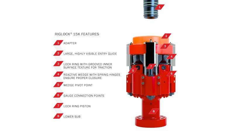 RigLock Advanced Pressure Control Fracking Technology
