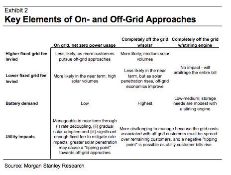 morgan off grid
